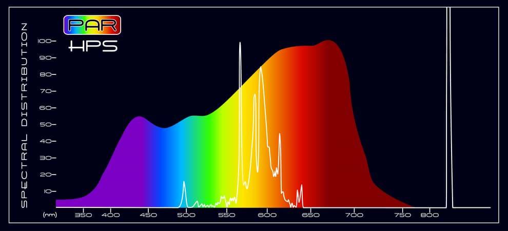 PAR HPS Spectral Comparison