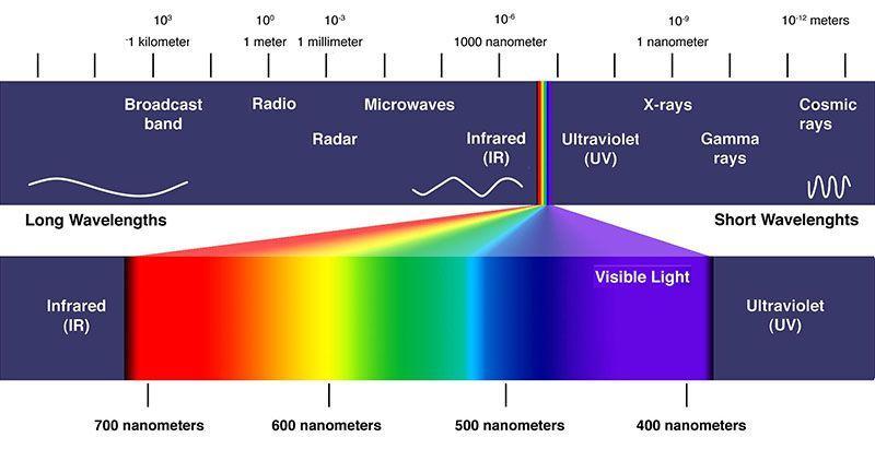 lichtspectrum informatie